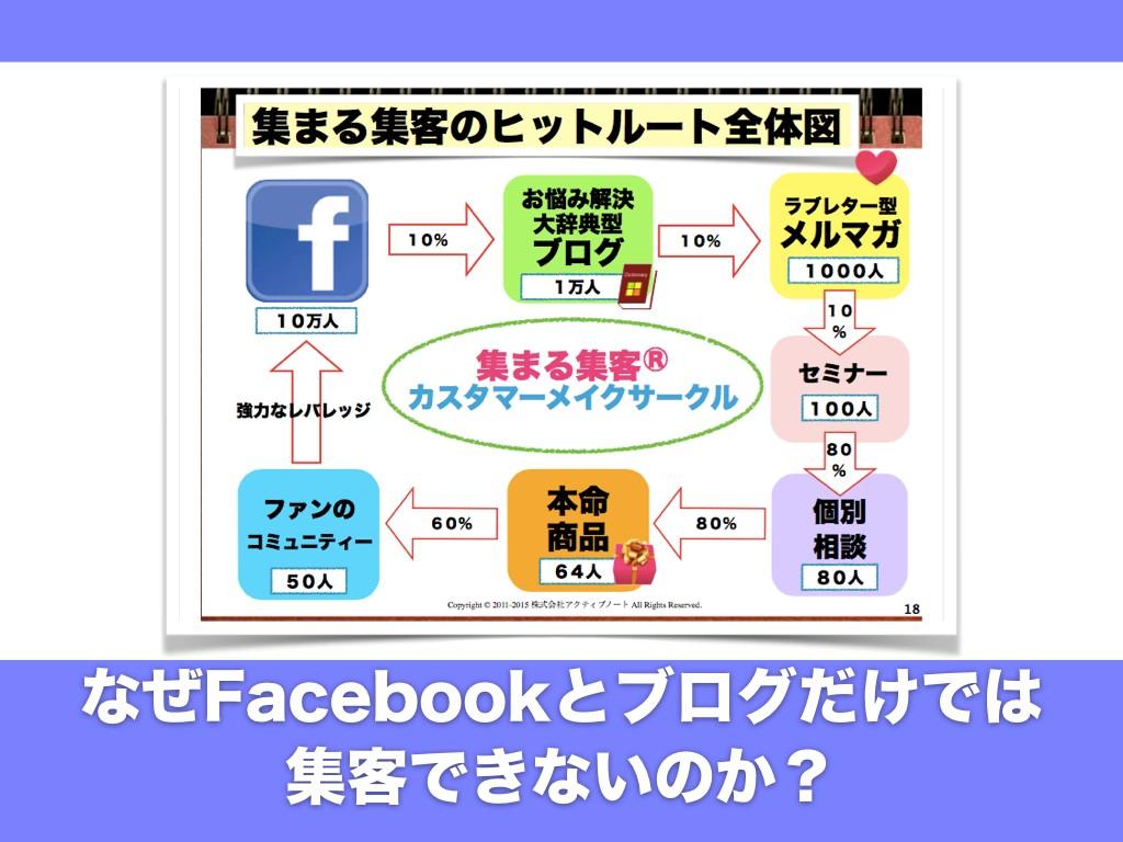 なぜFacebookとブログだけでは集客できないのか?