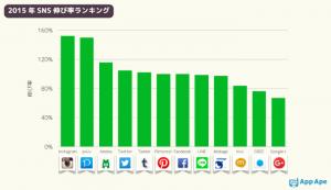 2015年SNS伸び率ランキング
