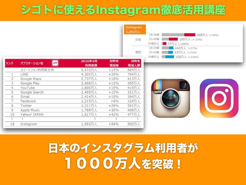 日本の インスタグラム利用者が 1000万人を突破!