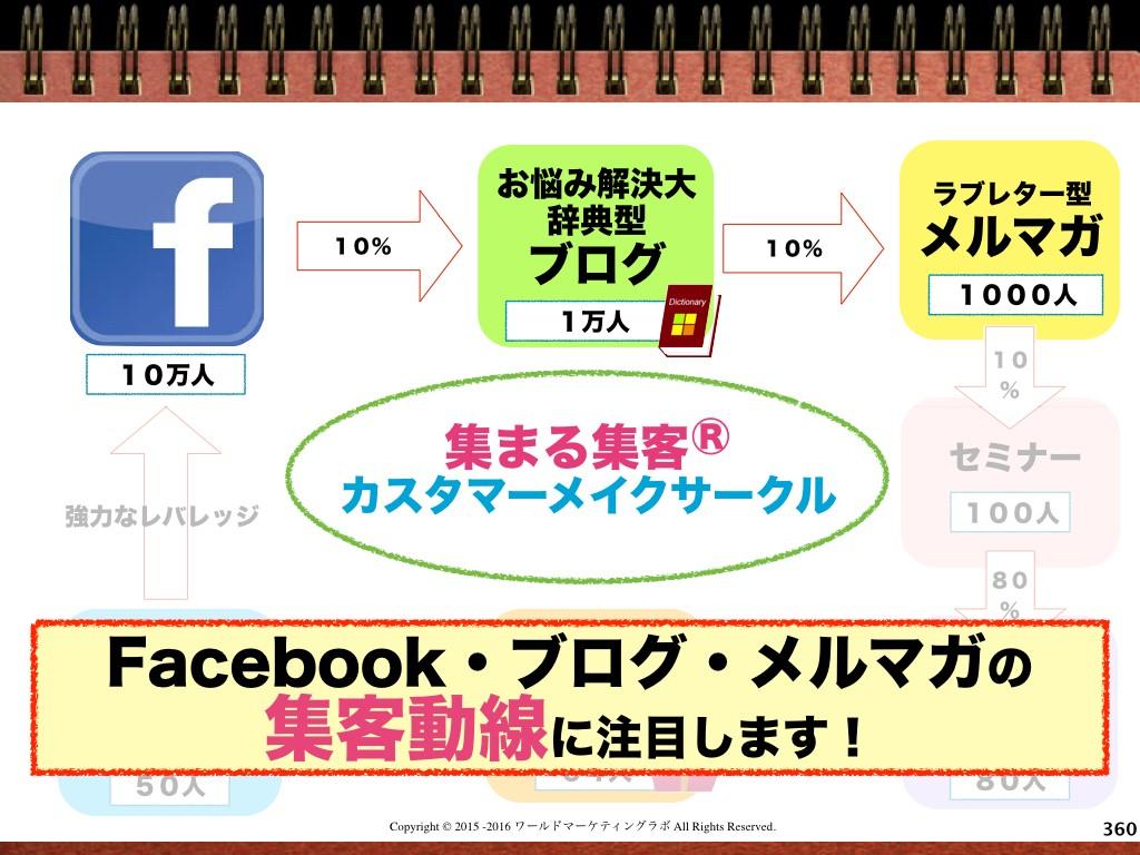 【実例解説】フィーリングリフォーム専門家山岸加奈さんが月商7桁を達成し続けている理由とは?