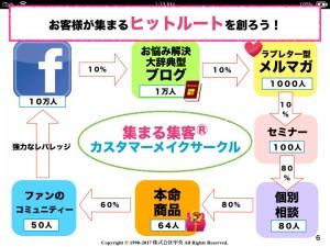 集まる集客Facebookファンメイクトレーニング.006