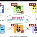 サロン経営者が月商100万円を突破させて200万円、300万円にしていくには?