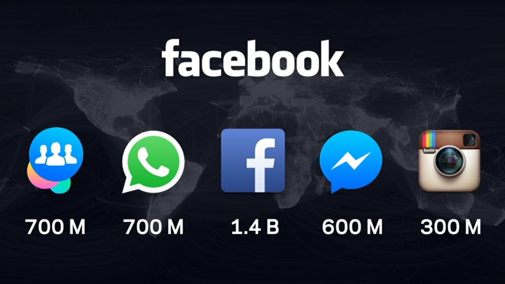 Facebook社のアプリが Google社やApple社を追い抜く