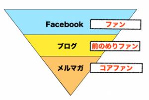 集まる集客®ファンメイクセミナー in 名古屋