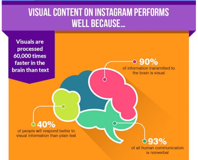 脳科学から解き明かす! なぜ起業家が Instagramを使うべきなのか?